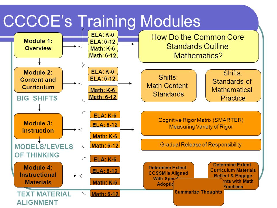 CCCOE's Training Modules Module 2: Content and Curriculum Module 1: Overview Module 3: Instruction Module 4: Instructional Materials ELA: K-6 ELA: 6-12 Math: K-6 Math: 6-12 ELA: K-6 ELA: 6-12 Math: K-6 Math: 6-12 ELA: K-6 ELA: 6-12 Math: K-6 Math: 6-12 ELA: 6-12 Math: K-6 ELA: K-6 Math: 6-12 BIG SHIFTS MODELS/LEVELS OF THINKING Shifts: Math Content Standards Shifts: Standards of Mathematical Practice How Do the Common Core Standards Outline Mathematics.