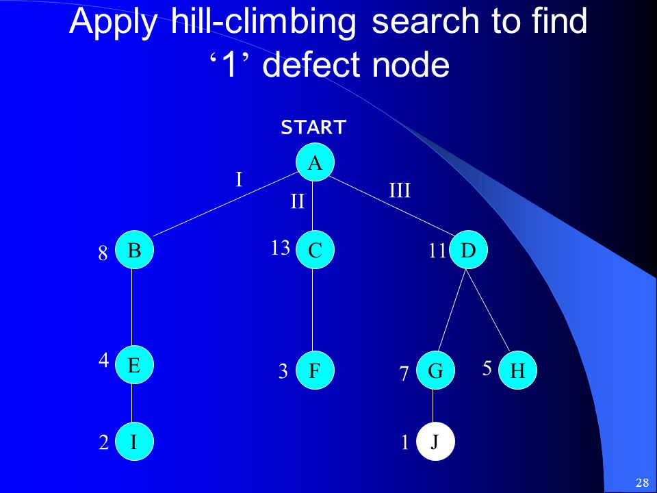 28 Apply hill-climbing search to find ' 1 ' defect node A BCD F E GH IJ 8 4 2 13 3 11 7 5 1 I II III START