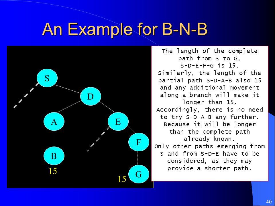40 An Example for B-N-B S D A B E F G 15 The length of the complete path from S to G, S-D-E-F-G is 15. Similarly, the length of the partial path S-D-A