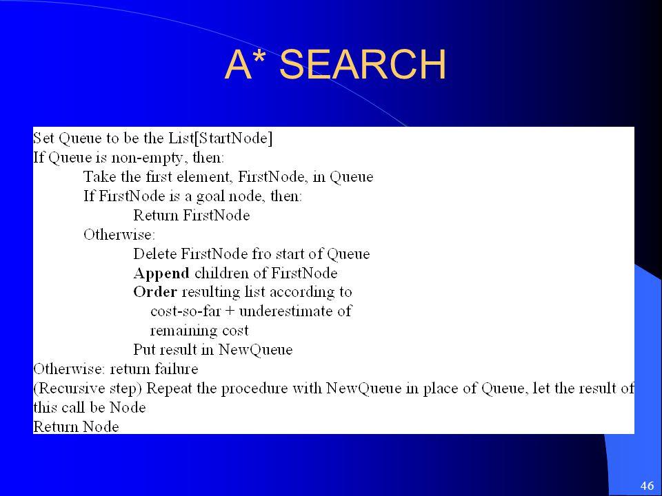 46 A* SEARCH