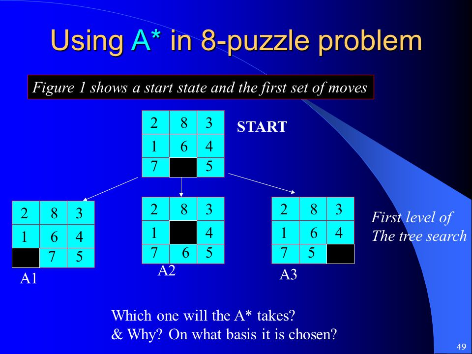 49 Using A* in 8-puzzle problem Figure 1 shows a start state and the first set of moves 283 164 75 283 164 75 283 1 6 4 75 283 164 75 START First leve