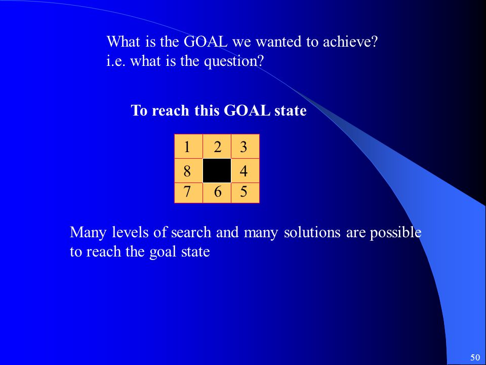 50 123 84 75 To reach this GOAL state 6 Many levels of search and many solutions are possible to reach the goal state What is the GOAL we wanted to ac