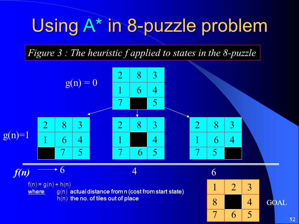 52 Using A* in 8-puzzle problem Figure 3 : The heuristic f applied to states in the 8-puzzle 283 164 75 283 1 6 4 75 283 164 75 123 84 75 GOAL 283 164