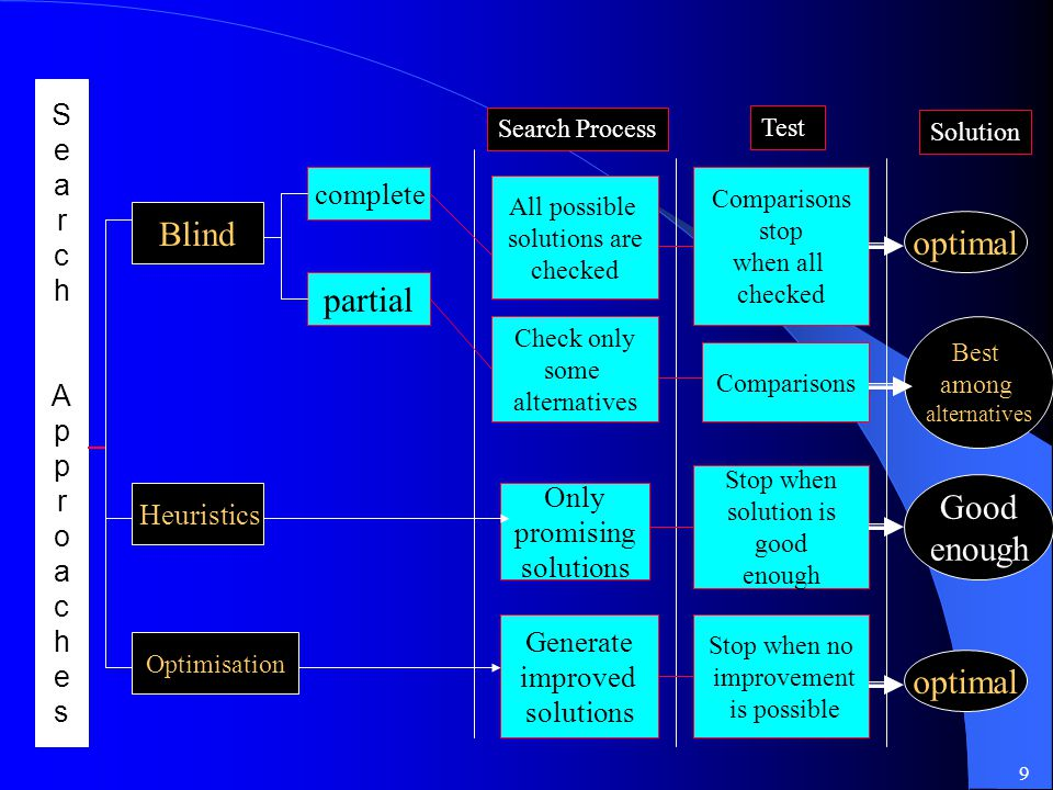 9 Solution Test Search Process SearchApproachesSearchApproaches Blind Heuristics Optimisation complete partial Check only some alternatives All possib