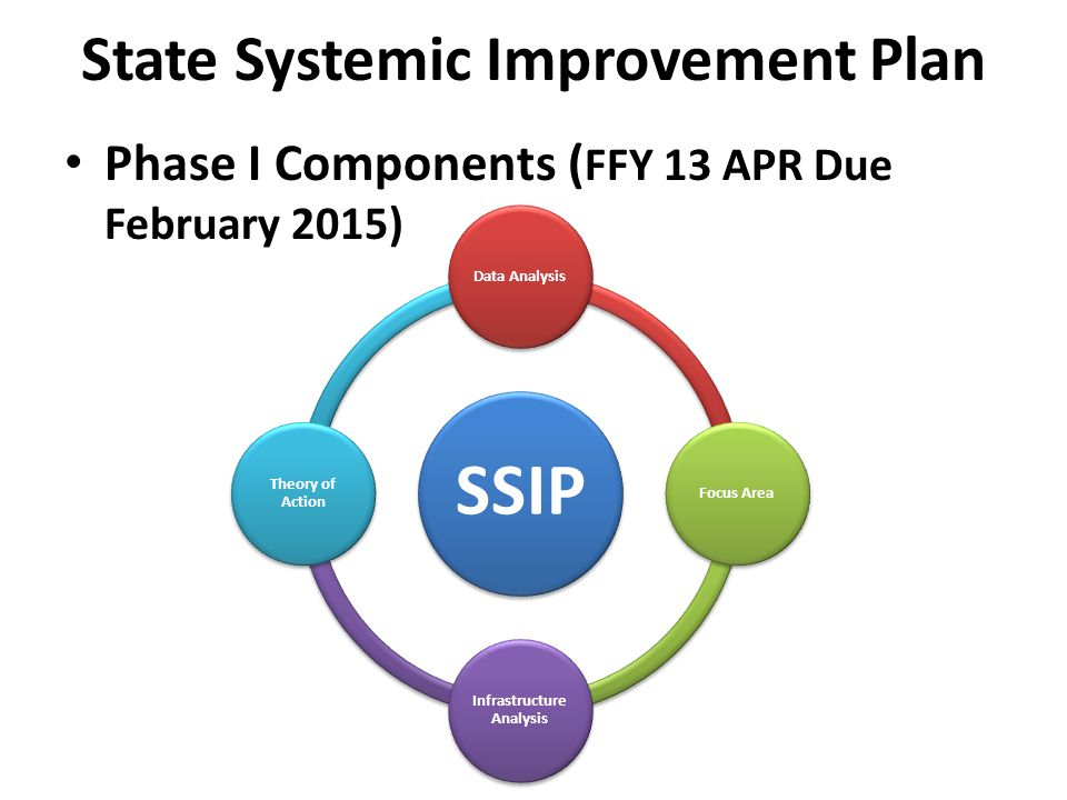 State Systemic Improvement Plan Phase I Components ( FFY 13 APR Due February 2015)