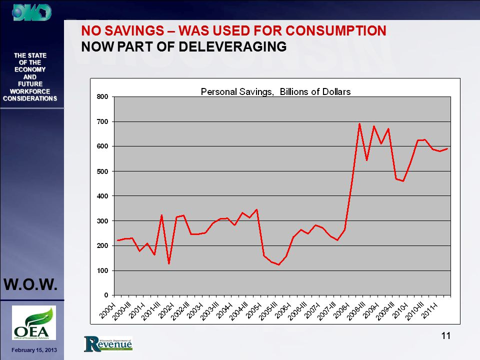 February 15, 2013 THE STATE OF THE ECONOMY AND FUTURE WORKFORCE CONSIDERATIONS W.O.W. 11 NO SAVINGS – WAS USED FOR CONSUMPTION NOW PART OF DELEVERAGIN