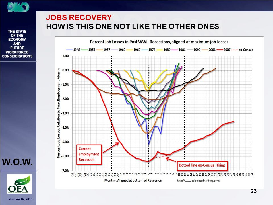 February 15, 2013 THE STATE OF THE ECONOMY AND FUTURE WORKFORCE CONSIDERATIONS W.O.W. 23 JOBS RECOVERY HOW IS THIS ONE NOT LIKE THE OTHER ONES