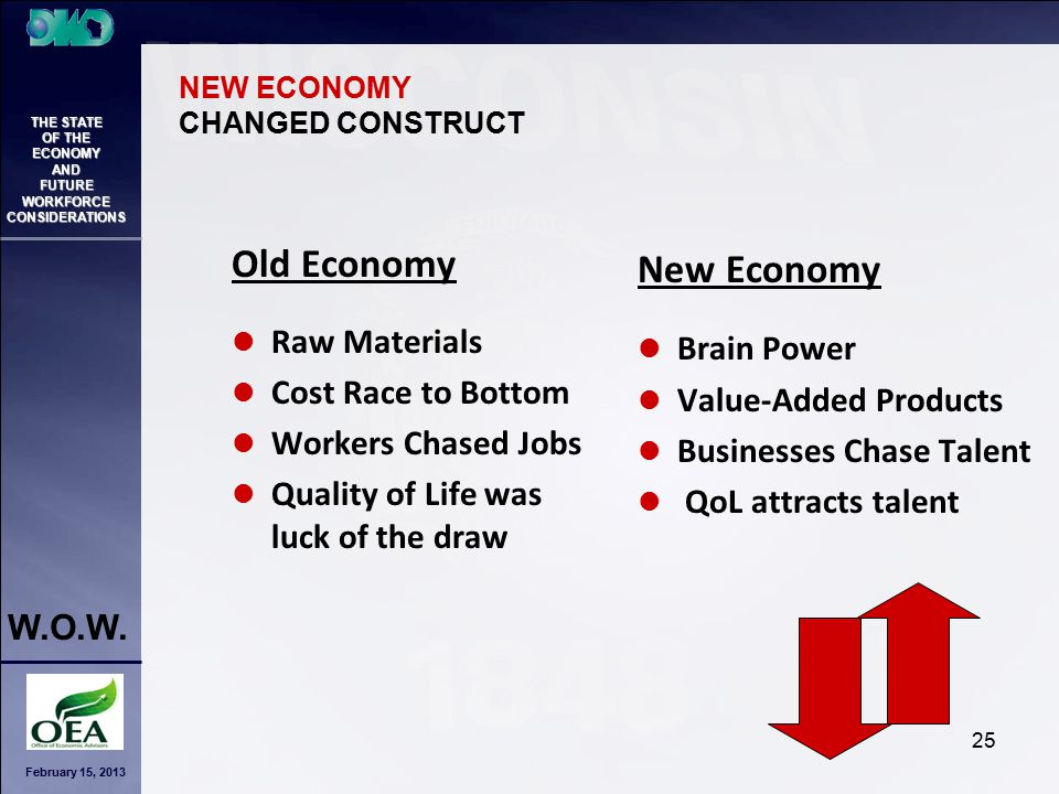 February 15, 2013 THE STATE OF THE ECONOMY AND FUTURE WORKFORCE CONSIDERATIONS W.O.W. 25 Old Economy Raw Materials Cost Race to Bottom Workers Chased
