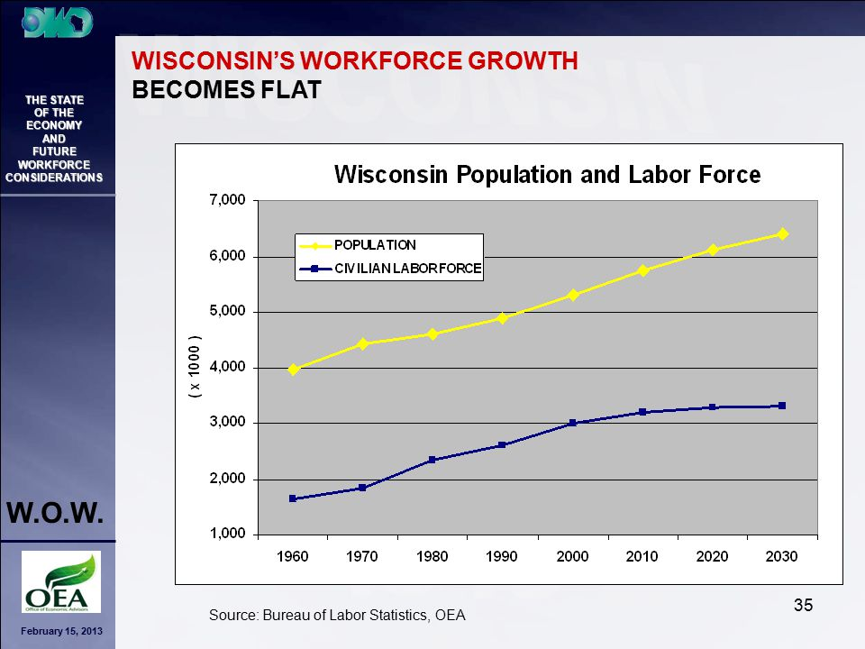 February 15, 2013 THE STATE OF THE ECONOMY AND FUTURE WORKFORCE CONSIDERATIONS W.O.W. 35 WISCONSIN'S WORKFORCE GROWTH BECOMES FLAT Source: Bureau of L