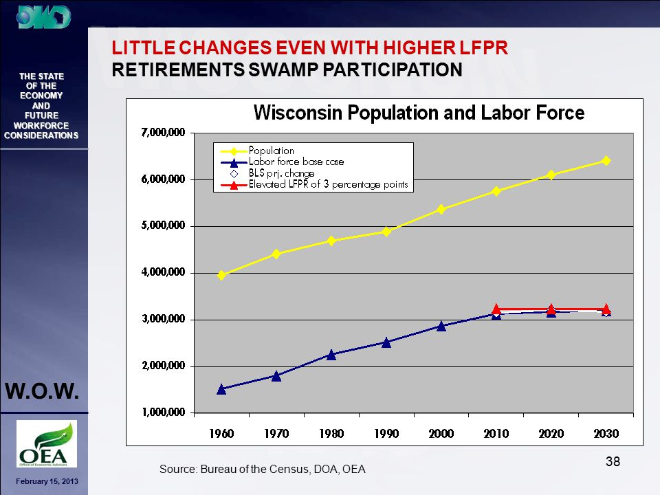 February 15, 2013 THE STATE OF THE ECONOMY AND FUTURE WORKFORCE CONSIDERATIONS W.O.W. 38 LITTLE CHANGES EVEN WITH HIGHER LFPR RETIREMENTS SWAMP PARTIC