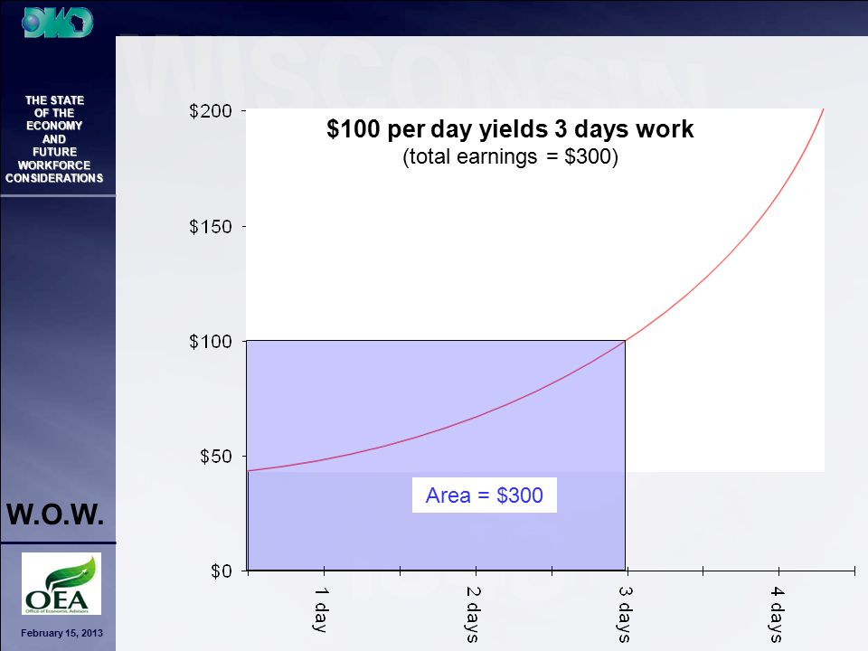 February 15, 2013 THE STATE OF THE ECONOMY AND FUTURE WORKFORCE CONSIDERATIONS W.O.W. $100 per day yields 3 days work (total earnings = $300) Area = $