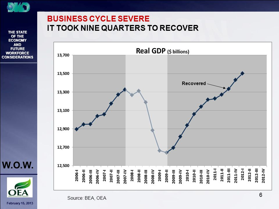 February 15, 2013 THE STATE OF THE ECONOMY AND FUTURE WORKFORCE CONSIDERATIONS W.O.W. 6 Source: BEA, OEA BUSINESS CYCLE SEVERE IT TOOK NINE QUARTERS T