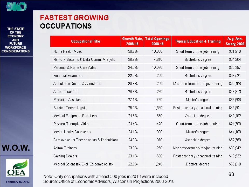 February 15, 2013 THE STATE OF THE ECONOMY AND FUTURE WORKFORCE CONSIDERATIONS W.O.W. 63 FASTEST GROWING OCCUPATIONS Note: Only occupations with at le