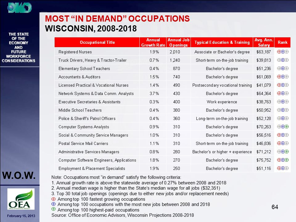 """February 15, 2013 THE STATE OF THE ECONOMY AND FUTURE WORKFORCE CONSIDERATIONS W.O.W. 64 MOST """"IN DEMAND"""" OCCUPATIONS WISCONSIN, 2008-2018 Note: Occup"""