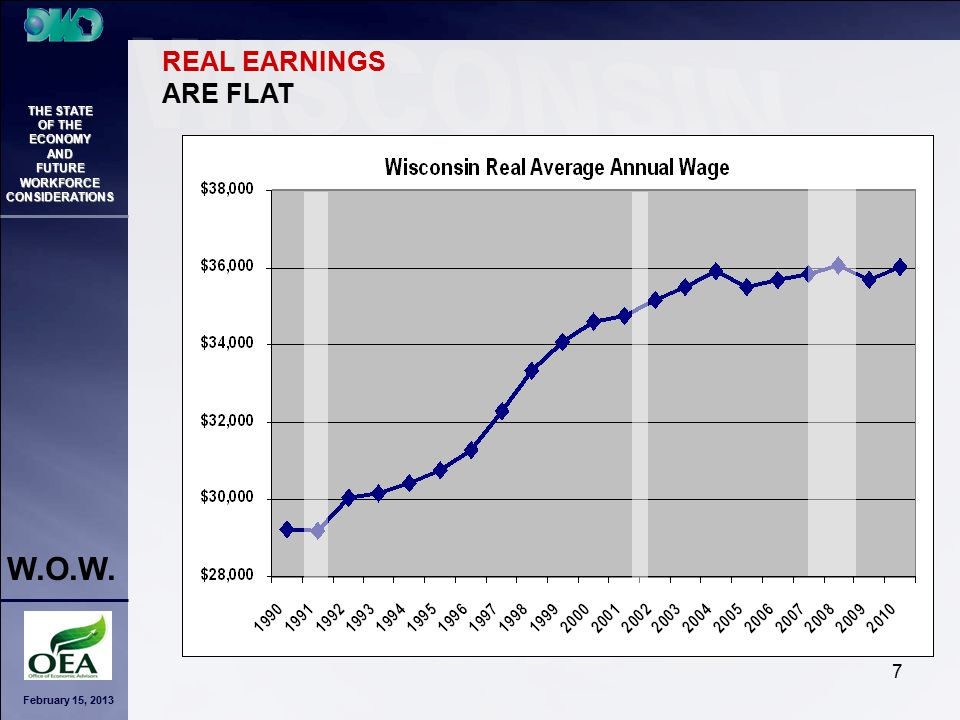 February 15, 2013 THE STATE OF THE ECONOMY AND FUTURE WORKFORCE CONSIDERATIONS W.O.W. 7 REAL EARNINGS ARE FLAT