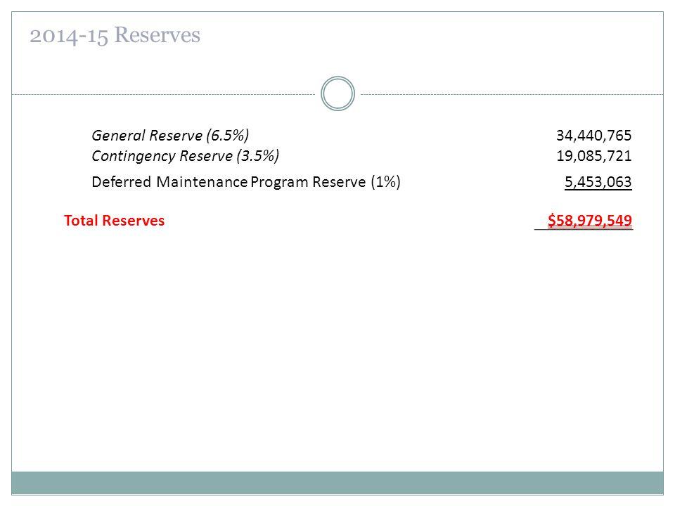 2014-15 Reserves General Reserve (6.5%)34,440,765 Contingency Reserve (3.5%) 19,085,721 Deferred Maintenance Program Reserve (1%)5,453,063 Total Reser