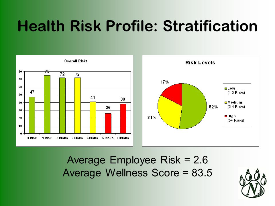Health Risk Profile: Stratification Average Employee Risk = 2.6 Average Wellness Score = 83.5