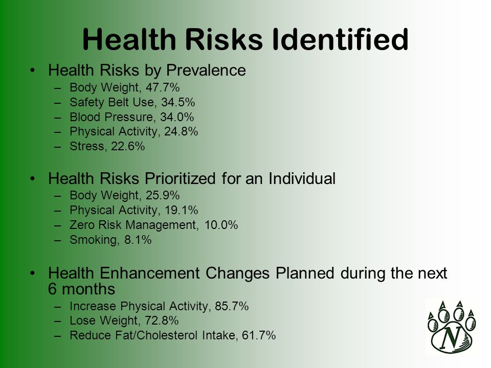 Health Risks by Prevalence –Body Weight, 47.7% –Safety Belt Use, 34.5% –Blood Pressure, 34.0% –Physical Activity, 24.8% –Stress, 22.6% Health Risks Prioritized for an Individual –Body Weight, 25.9% –Physical Activity, 19.1% –Zero Risk Management, 10.0% –Smoking, 8.1% Health Enhancement Changes Planned during the next 6 months –Increase Physical Activity, 85.7% –Lose Weight, 72.8% –Reduce Fat/Cholesterol Intake, 61.7% Health Risks Identified