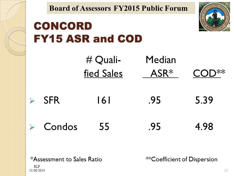 RLP 11/06/2014 Board of Assessors FY2015 Public Forum CONCORD FY15 ASR and COD # Quali- Median fied Sales ASR* COD**  SFR 161.95 5.39  Condos55.95 4