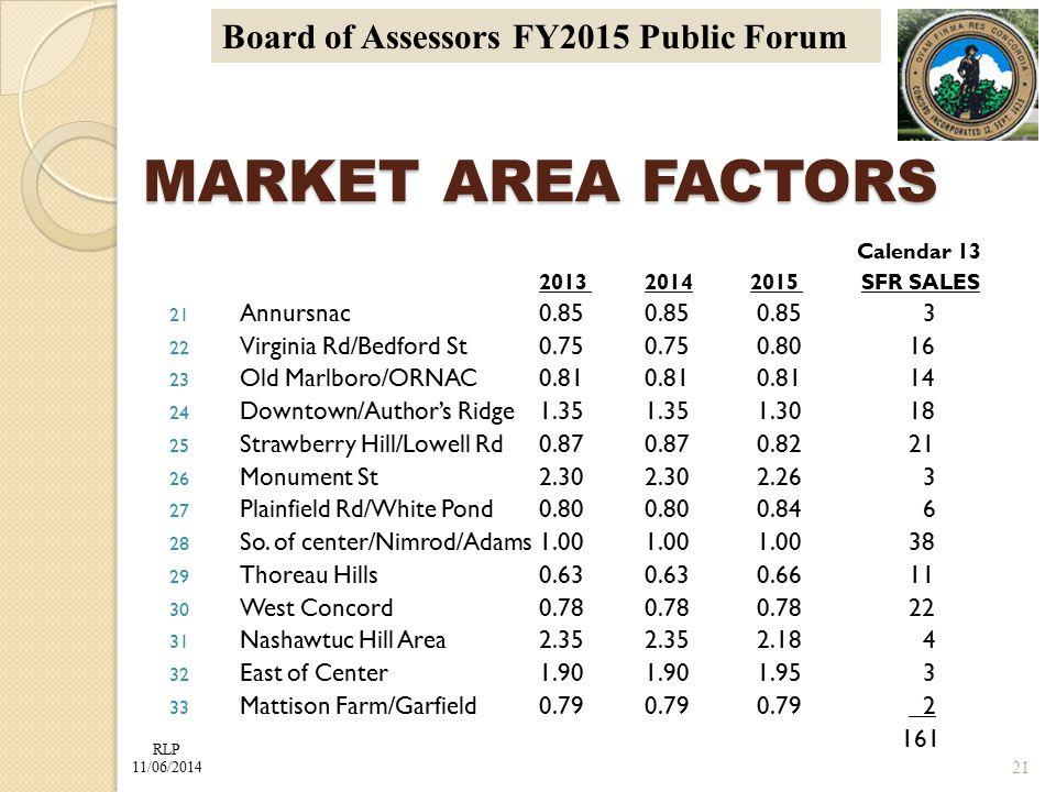 RLP 11/06/2014 Board of Assessors FY2015 Public Forum MARKET AREA FACTORS Calendar 13 2013 2014 2015 SFR SALES 21 Annursnac0.850.85 0.85 3 22 Virginia