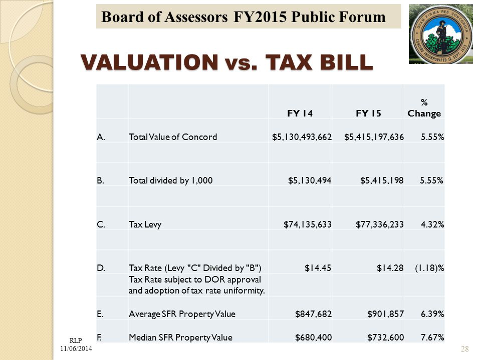 RLP 11/06/2014 Board of Assessors FY2015 Public Forum VALUATION vs.