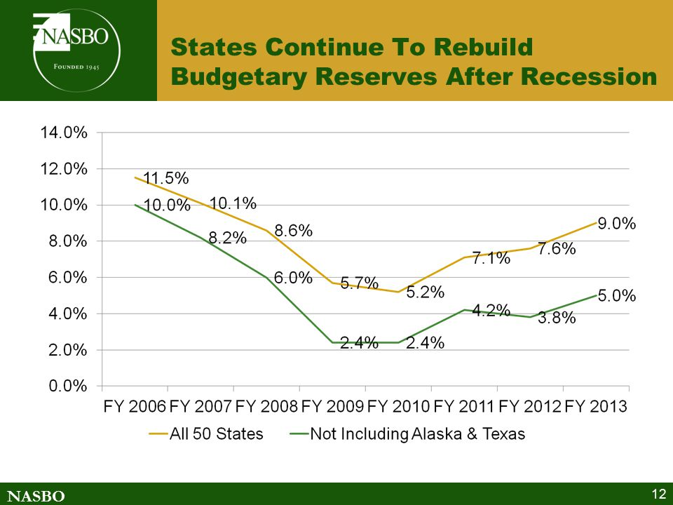 NASBO States Continue To Rebuild Budgetary Reserves After Recession 12