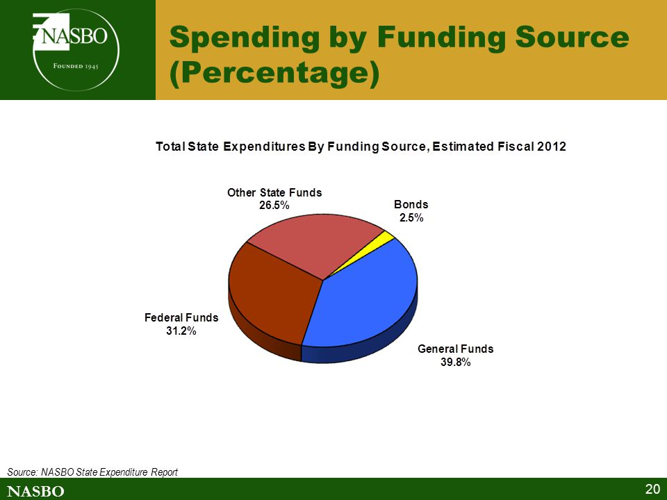NASBO 20 Spending by Funding Source (Percentage) Source: NASBO State Expenditure Report