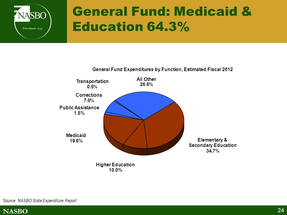 NASBO 24 General Fund: Medicaid & Education 64.3% Source: NASBO State Expenditure Report