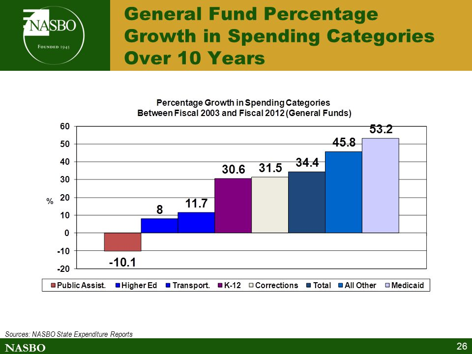 NASBO 26 General Fund Percentage Growth in Spending Categories Over 10 Years Sources: NASBO State Expenditure Reports