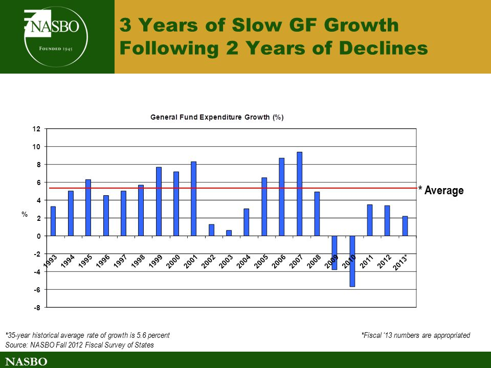 NASBO 3 Years of Slow GF Growth Following 2 Years of Declines *35-year historical average rate of growth is 5.6 percent *Fiscal '13 numbers are appropriated Source: NASBO Fall 2012 Fiscal Survey of States * Average