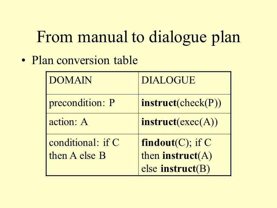 From manual to dialogue plan Plan conversion table DOMAINDIALOGUE precondition: Pinstruct(check(P)) action: Ainstruct(exec(A)) conditional: if C then A else B findout(C); if C then instruct(A) else instruct(B)