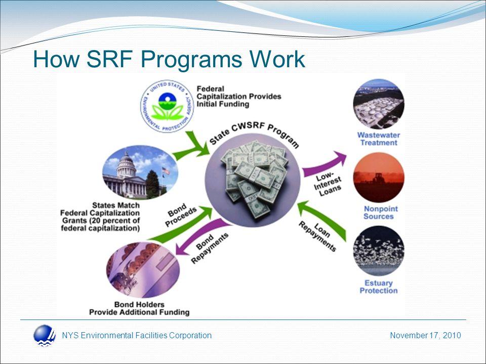 NYS Environmental Facilities Corporation November 17, 2010 How SRF Programs Work