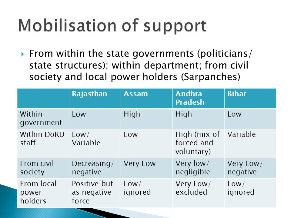  From within the state governments (politicians/ state structures); within department; from civil society and local power holders (Sarpanches) RajasthanAssamAndhra Pradesh Bihar Within government LowHigh Low Within DoRD staff Low/ Variable LowHigh (mix of forced and voluntary) Variable From civil society Decreasing/ negative Very LowVery low/ negligible Very Low/ negative From local power holders Positive but as negative force Low/ ignored Very Low/ excluded Low/ ignored