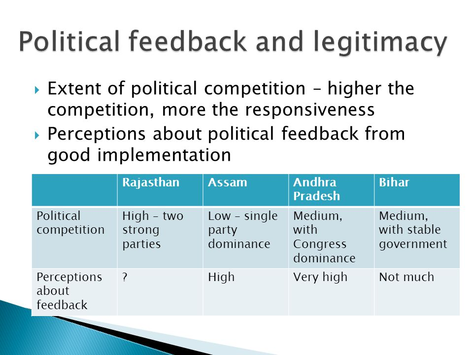  Extent of political competition – higher the competition, more the responsiveness  Perceptions about political feedback from good implementation RajasthanAssamAndhra Pradesh Bihar Political competition High – two strong parties Low – single party dominance Medium, with Congress dominance Medium, with stable government Perceptions about feedback HighVery highNot much