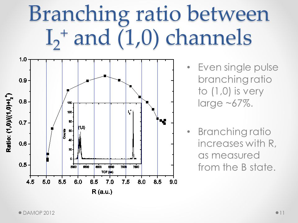 Branching ratio between I 2 + and (1,0) channels Even single pulse branching ratio to (1,0) is very large ~67%.