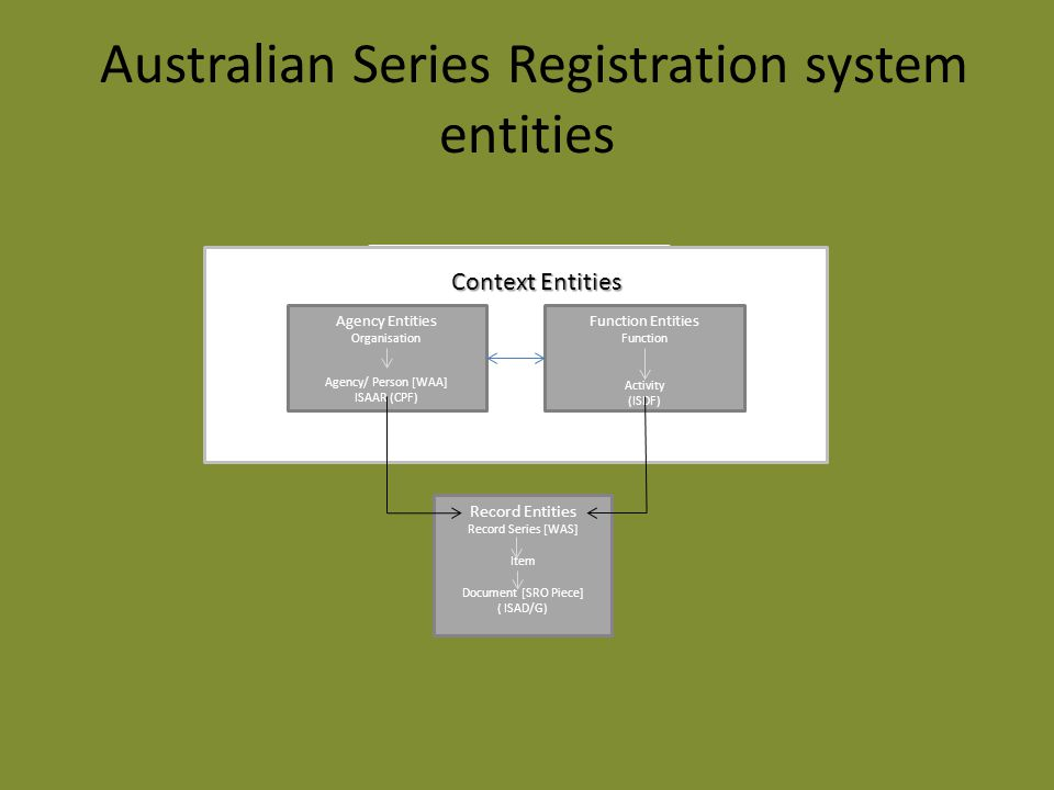 Australian Series Registration system entities Context Entities Function Entities Function Activity Agency Entities Organisation Agency/ Person Context Entities Record Entities Record Series [WAS] Item Document [SRO Piece] ( ISAD/G) Function Entities Function Activity (ISDF) Agency Entities Organisation Agency/ Person [WAA] ISAAR (CPF)