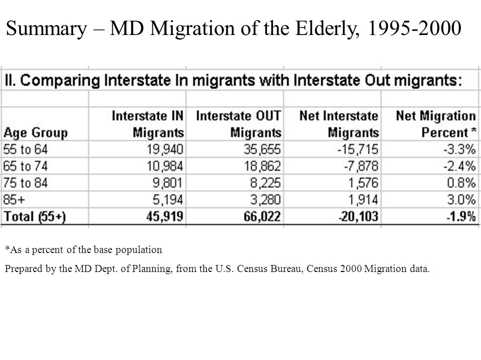 Summary – MD Migration of the Elderly, 1995-2000 *As a percent of the base population Prepared by the MD Dept. of Planning, from the U.S. Census Burea
