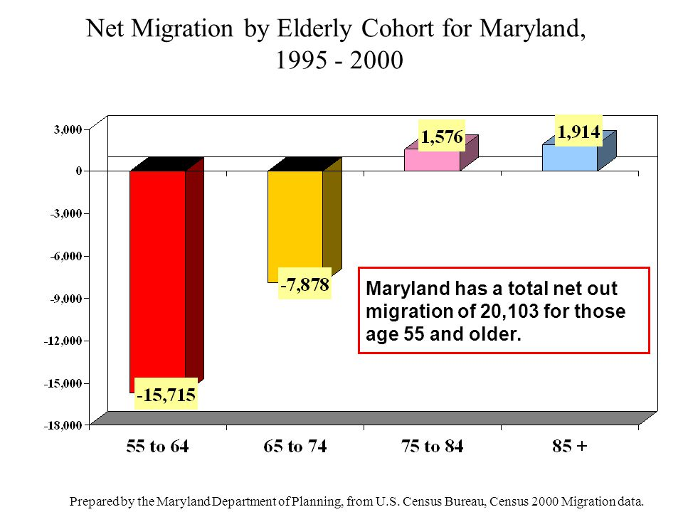 Net Migration by Elderly Cohort for Maryland, 1995 - 2000 Prepared by the Maryland Department of Planning, from U.S. Census Bureau, Census 2000 Migrat