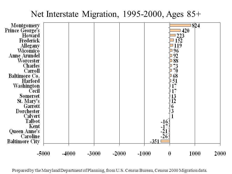 Net Interstate Migration, 1995-2000, Ages 85+ Prepared by the Maryland Department of Planning, from U.S. Census Bureau, Census 2000 Migration data.
