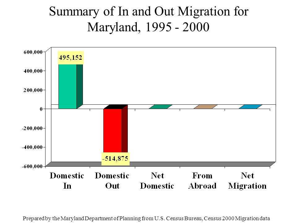Summary of In and Out Migration for Maryland, 1995 - 2000 Prepared by the Maryland Department of Planning from U.S. Census Bureau, Census 2000 Migrati