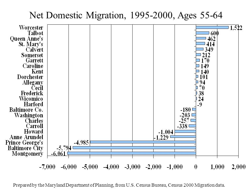 Net Domestic Migration, 1995-2000, Ages 55-64 Prepared by the Maryland Department of Planning, from U.S. Census Bureau, Census 2000 Migration data.