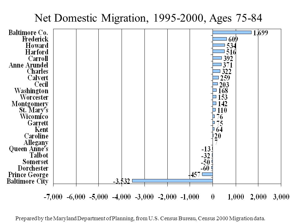 Net Domestic Migration, 1995-2000, Ages 75-84 Prepared by the Maryland Department of Planning, from U.S. Census Bureau, Census 2000 Migration data.
