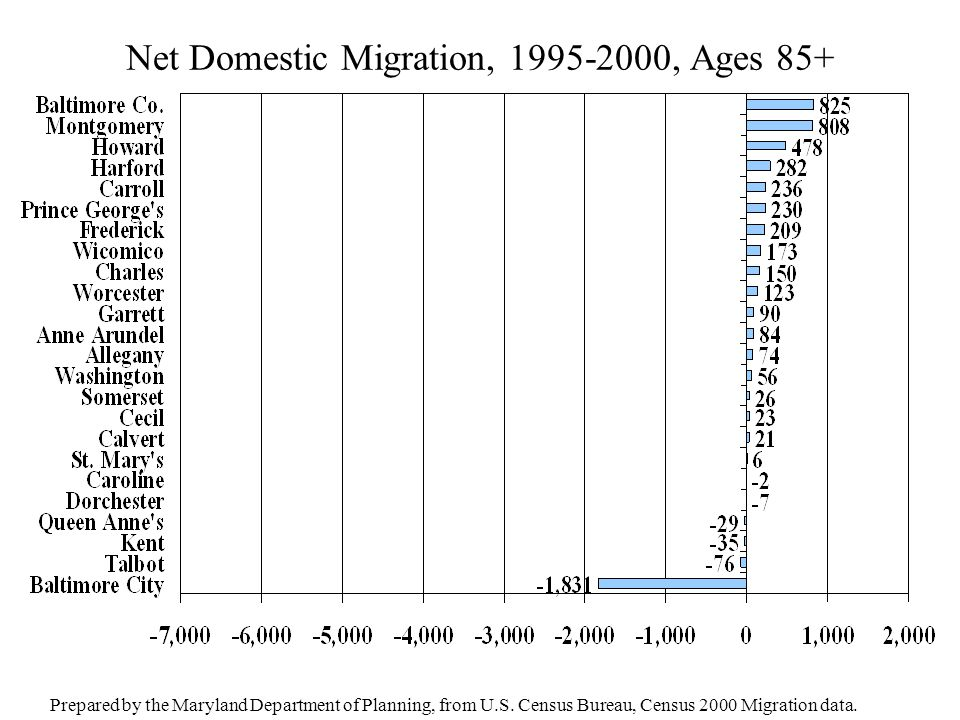 Net Domestic Migration, 1995-2000, Ages 85+ Prepared by the Maryland Department of Planning, from U.S. Census Bureau, Census 2000 Migration data.