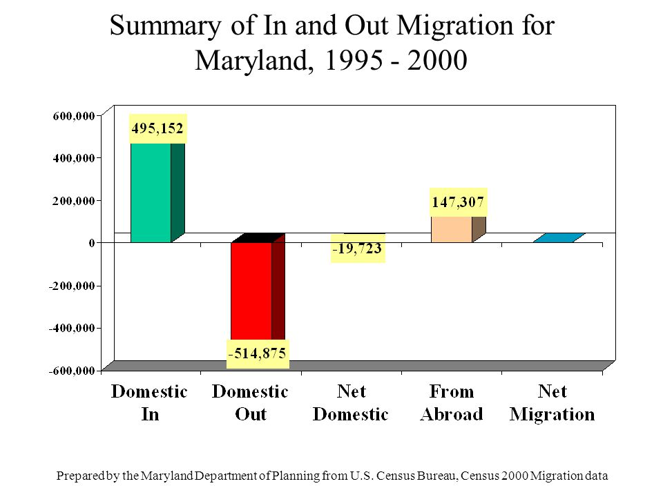 Net Interstate Migration, 1995-2000, Ages 65-74 Prepared by the Maryland Department of Planning, from U.S.