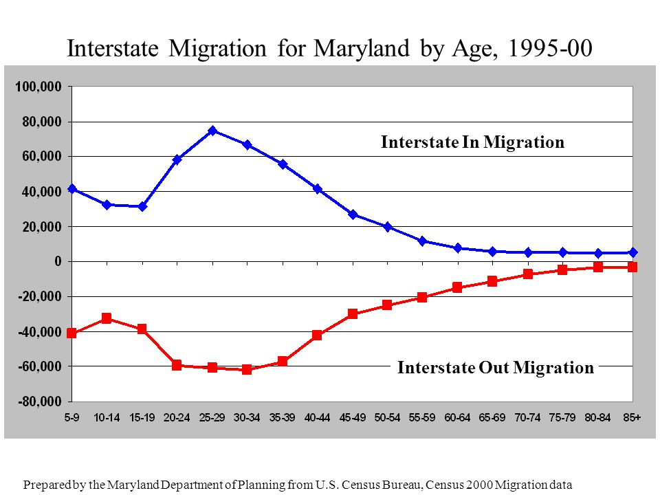 Net Intrastate Migration, 1995-2000, Ages 85+ Prepared by the Maryland Department of Planning, from U.S.