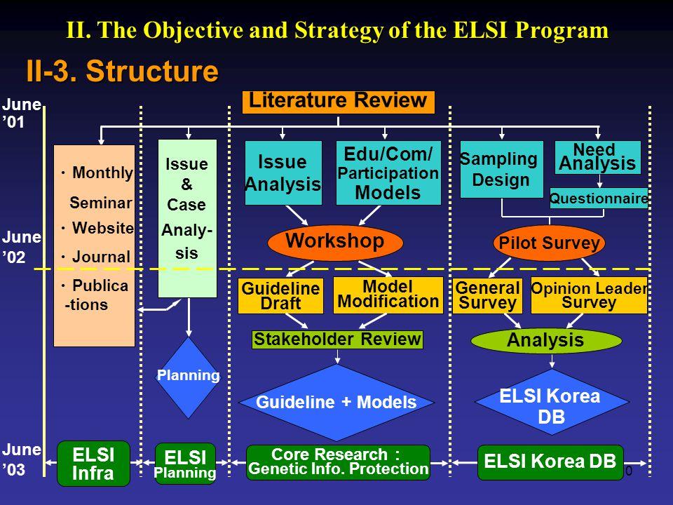 10 II-3. Structure II.