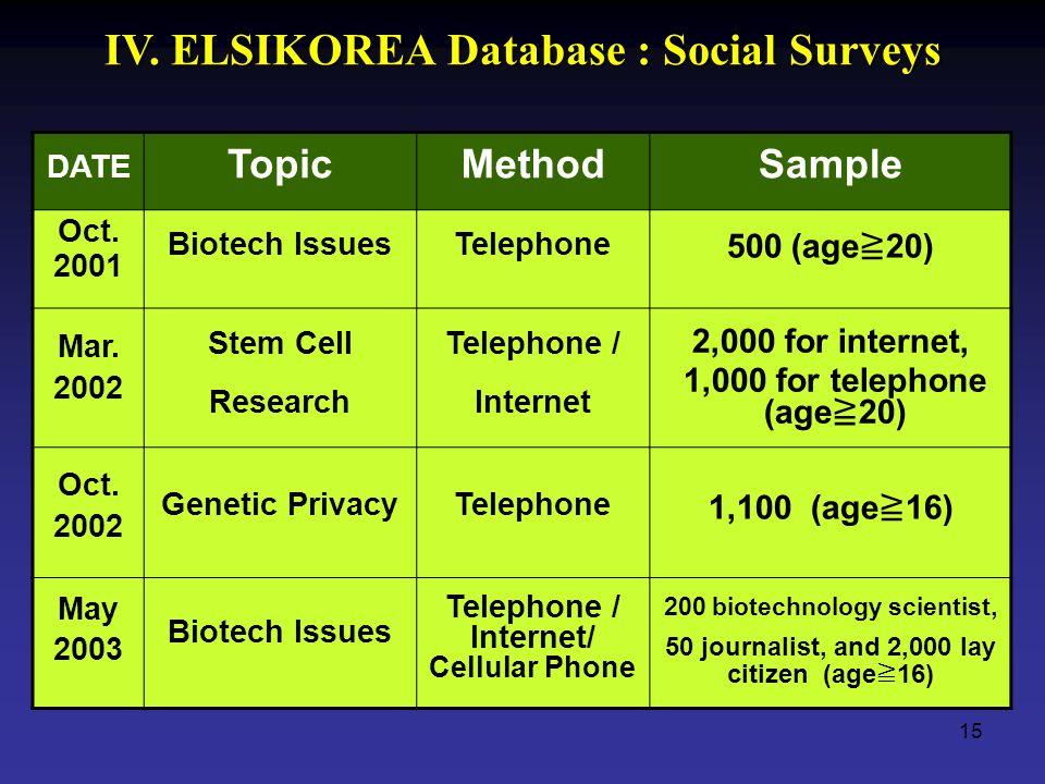 15 IV. ELSIKOREA Database : Social Surveys DATE TopicMethodSample Oct.