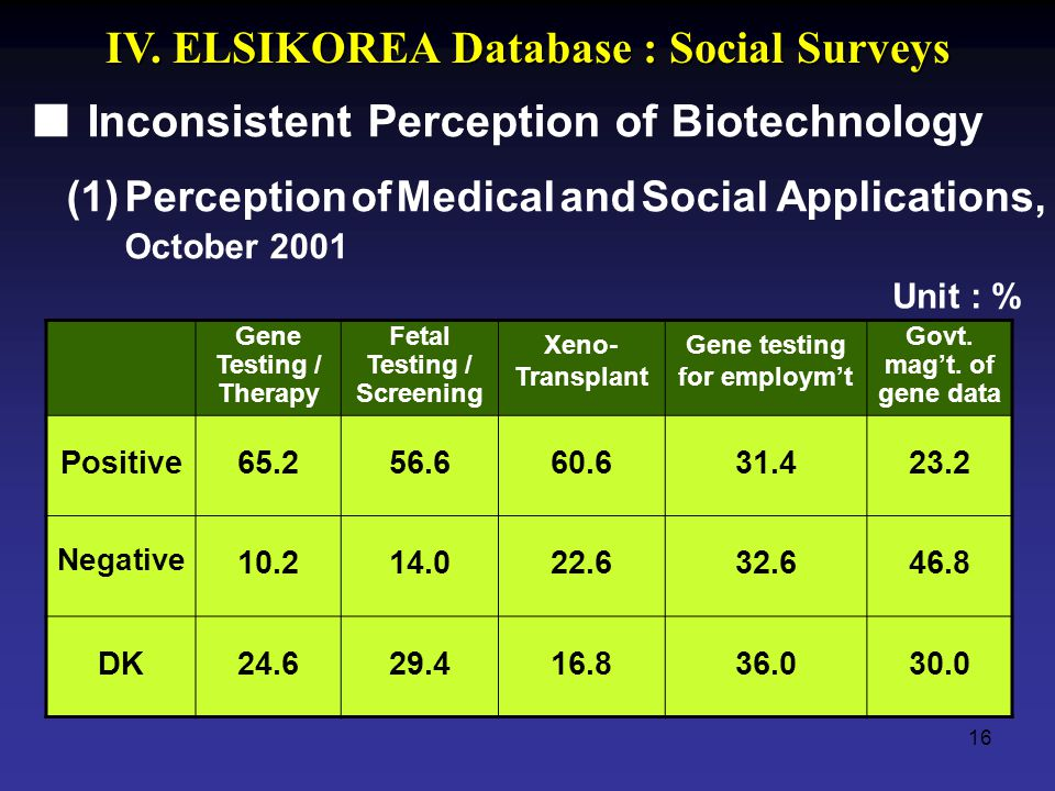 16 Inconsistent Perception of Biotechnology (1) Perception of Medical and Social Applications, October 2001 Unit : % Gene Testing / Therapy Fetal Test