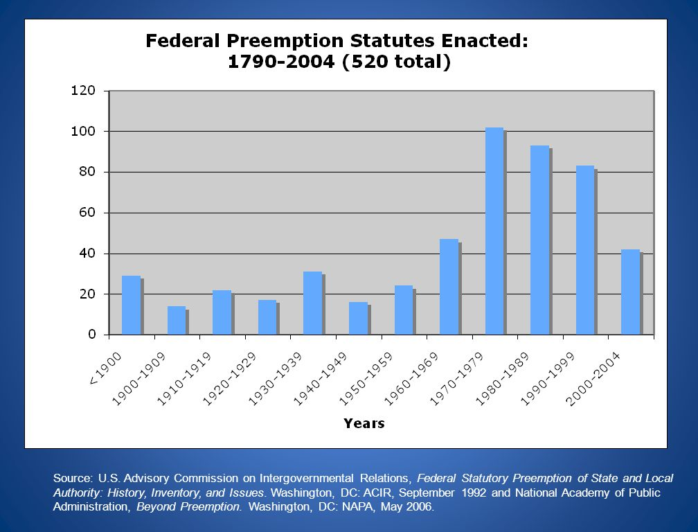 Source: U.S. Advisory Commission on Intergovernmental Relations, Federal Statutory Preemption of State and Local Authority: History, Inventory, and Is