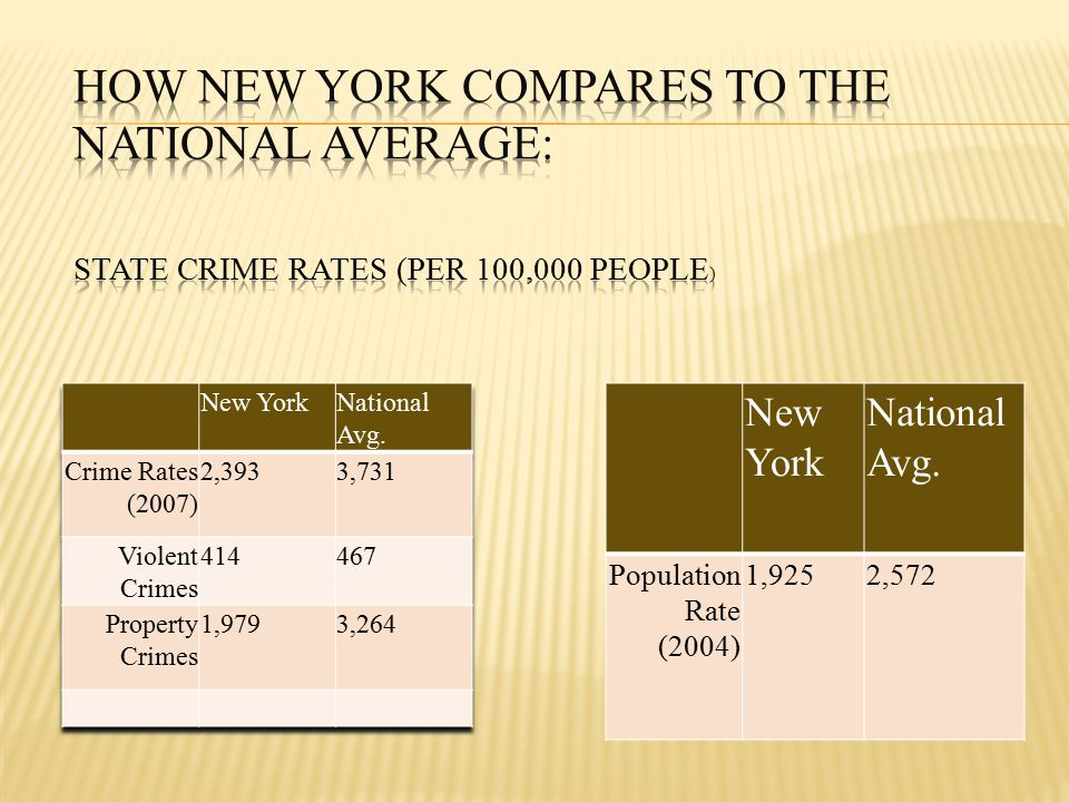  The crime rate in New York is about 36% lower than the national average rate.
